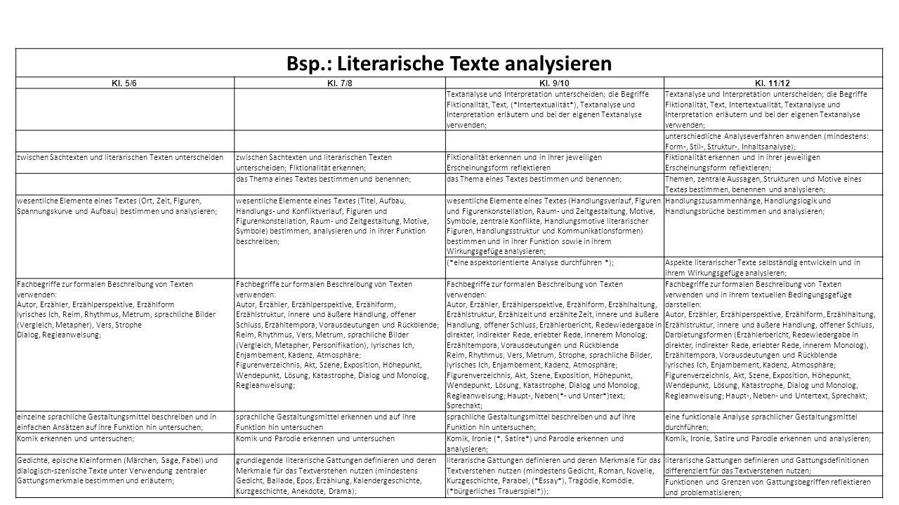 Stefan MetzgerZPG IV – Bildungsplan 201620 Bsp.: Literarische Texte analysieren Kl. 5/6Kl. 7/8Kl. 9/10Kl. 11/12 Textanalyse und Interpretation untersc