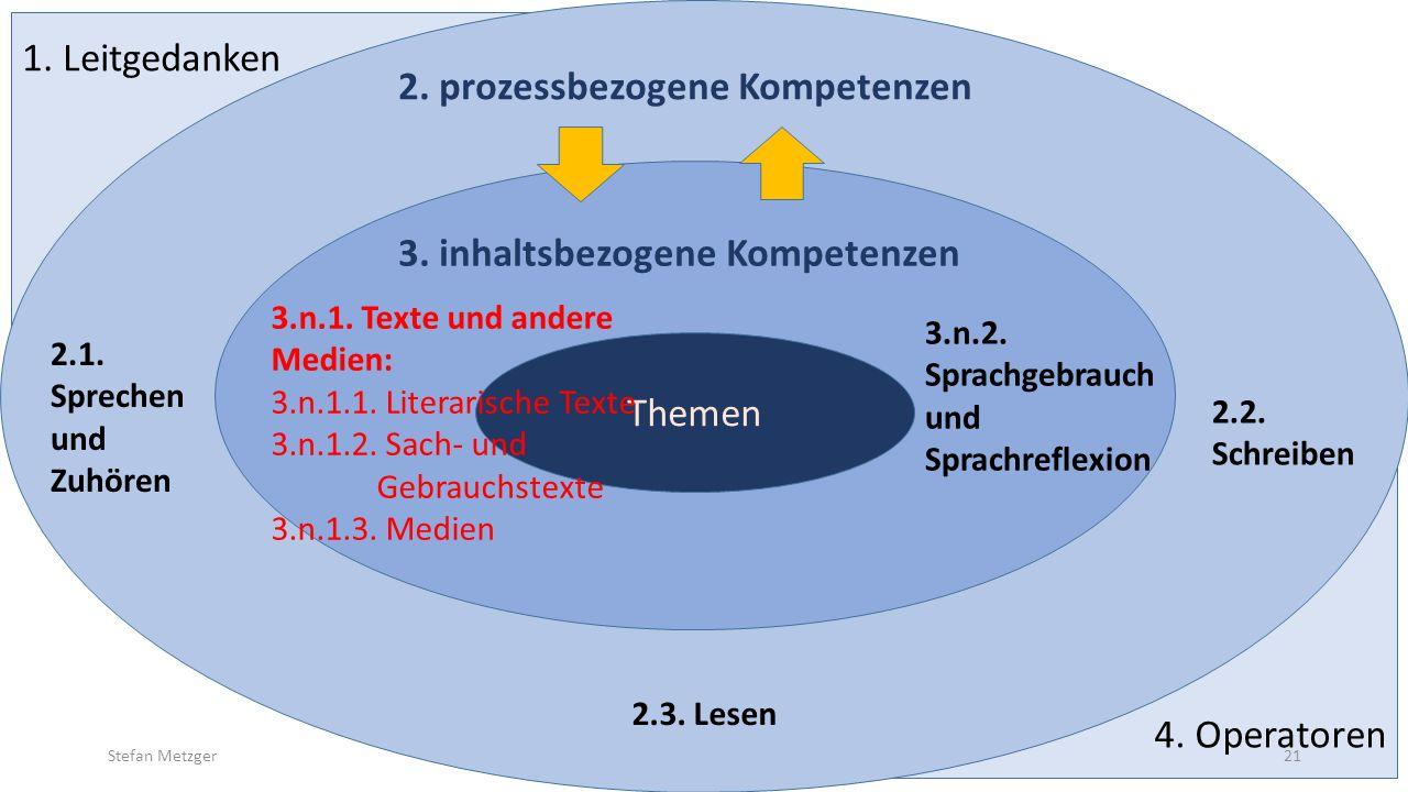 4. Operatoren 1. Leitgedanken 2.1. Sprechen und Zuhören 2.2. Schreiben 2.3. Lesen 3.n.2. Sprachgebrauch und Sprachreflexion Themen 2. prozessbezogene