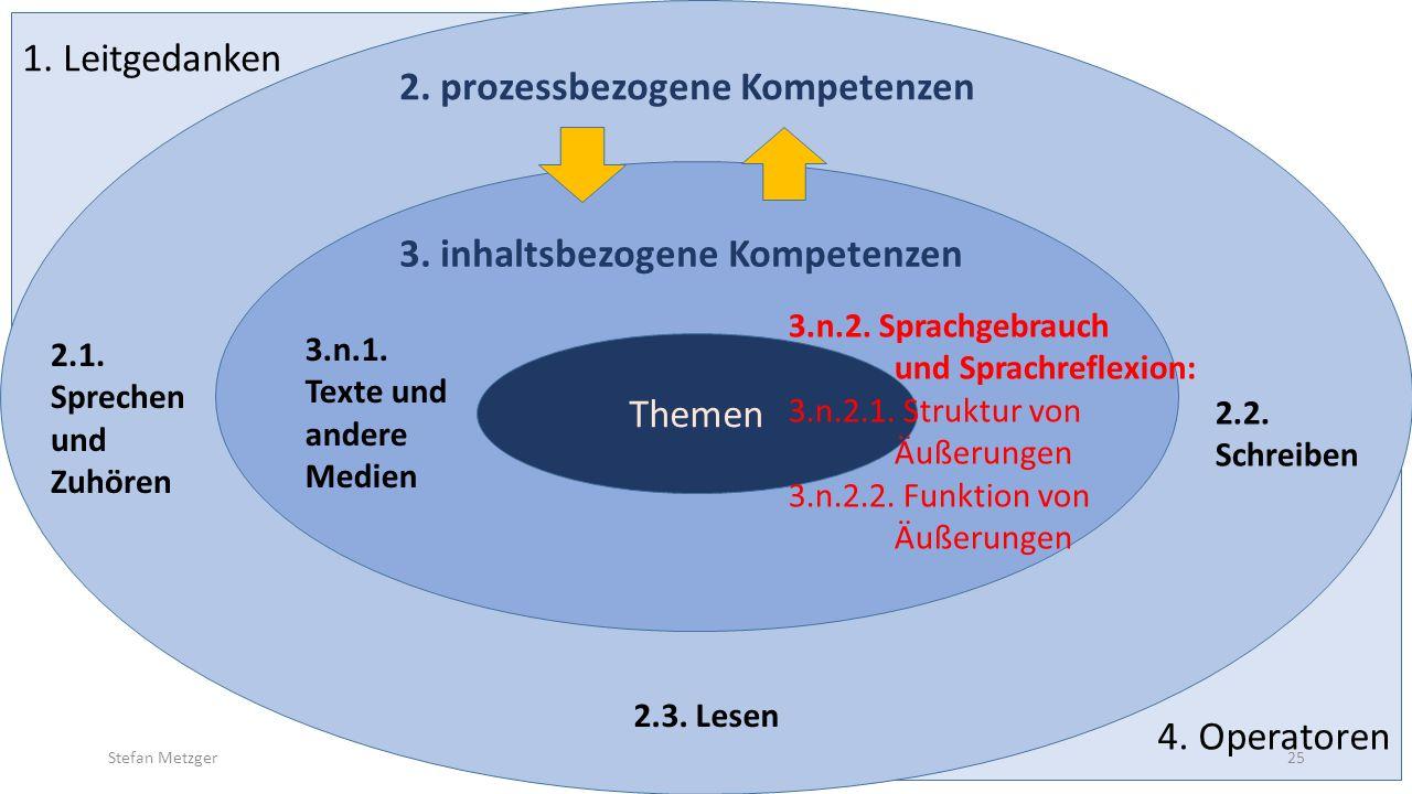 4. Operatoren 1. Leitgedanken 2.1. Sprechen und Zuhören 2.2. Schreiben 2.3. Lesen 3.n.1. Texte und andere Medien Themen 2. prozessbezogene Kompetenzen