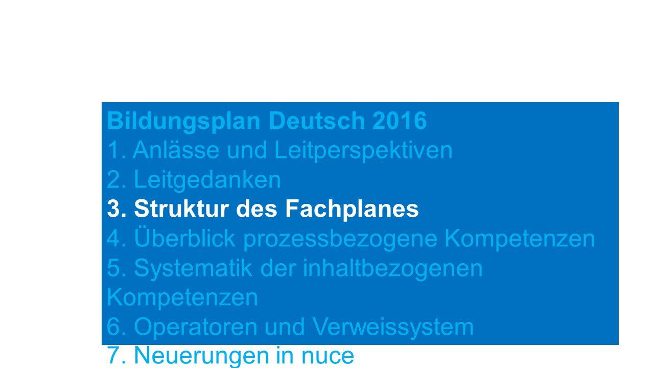 Bildungsplan Deutsch 2016 1. Anlässe und Leitperspektiven 2. Leitgedanken 3. Struktur des Fachplanes 4. Überblick prozessbezogene Kompetenzen 5. Syste