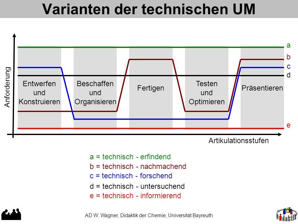 Varianten der technischen UM AD W.