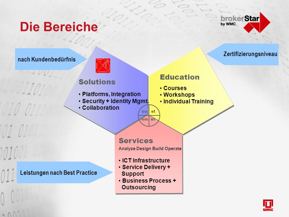 Die Bereiche Solutions Platforms, Integration Security + Identity Mgmt. Collaboration Services Analyze Design Build Operate ICT Infrastructure Service