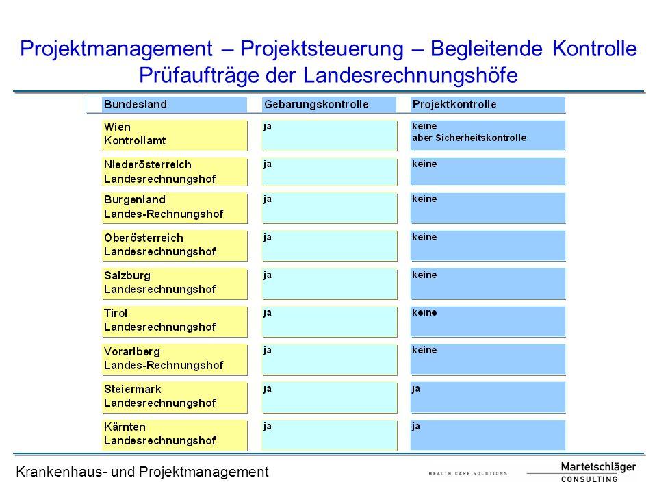 Krankenhaus- und Projektmanagement Projektmanagement – Projektsteuerung – Begleitende Kontrolle Prüfaufträge der Landesrechnungshöfe
