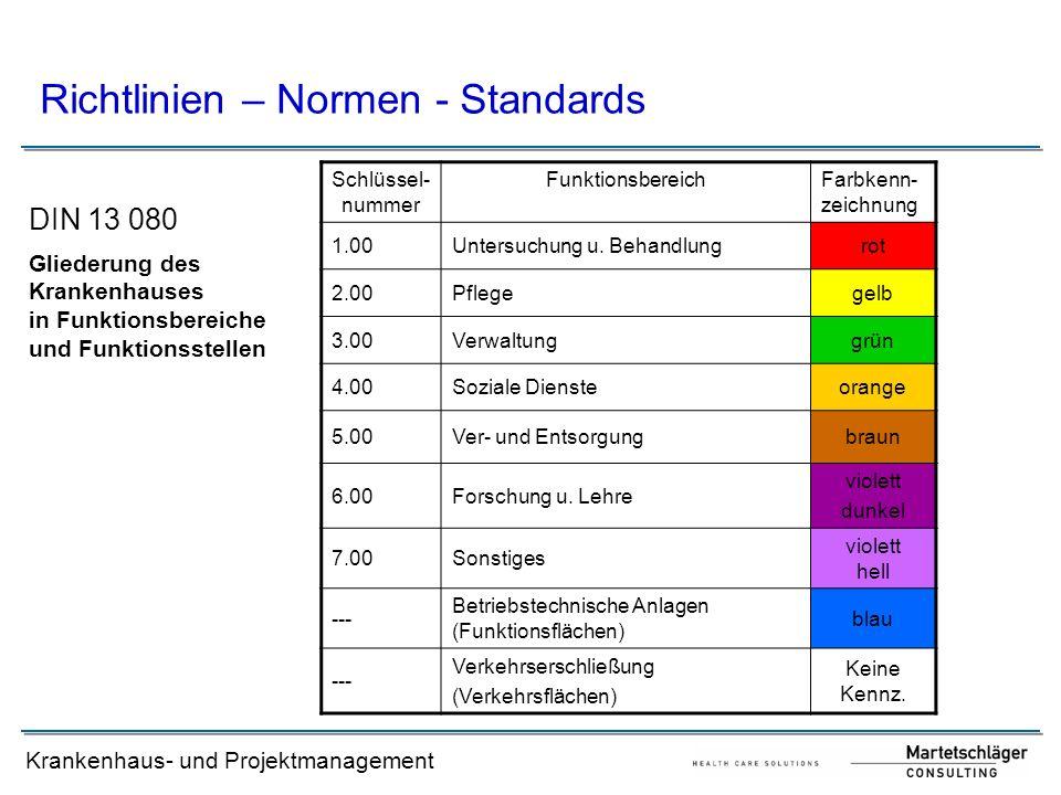 Krankenhaus- und Projektmanagement Richtlinien – Normen - Standards DIN 13 080 Schlüssel- nummer FunktionsbereichFarbkenn- zeichnung 1.00Untersuchung