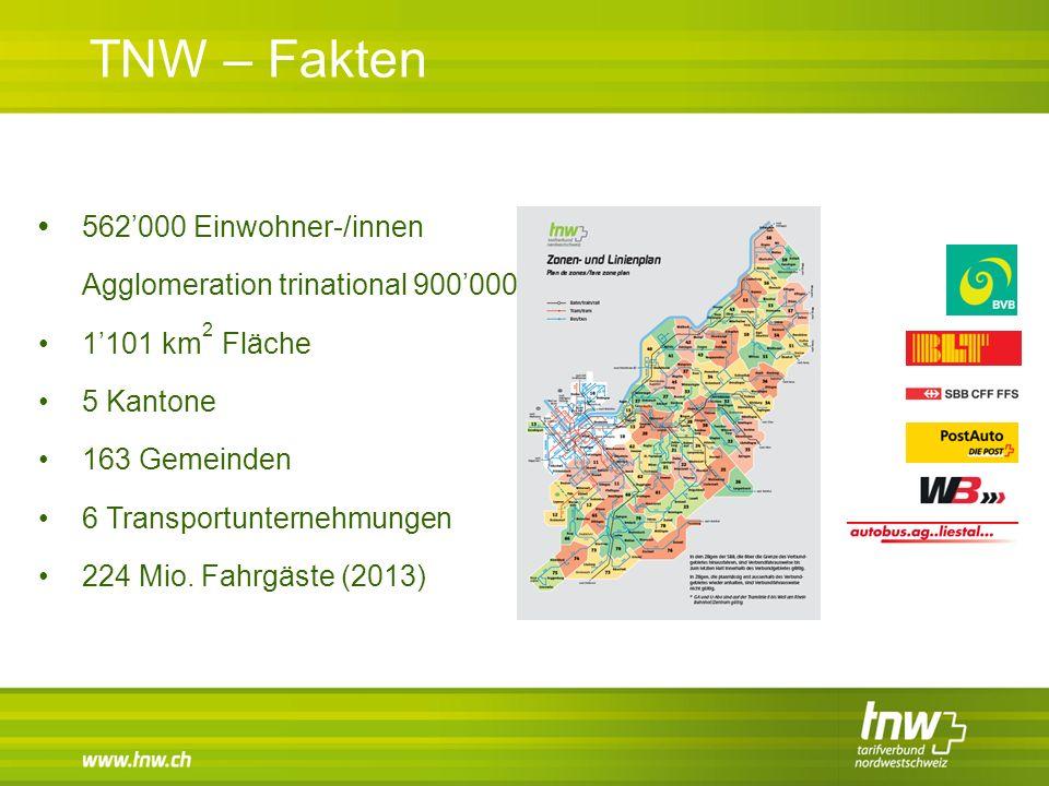 TNW – Fakten 562'000 Einwohner-/innen Agglomeration trinational 900'0001'101 km 2 Fläche5 Kantone163 Gemeinden6 Transportunternehmungen224 Mio. Fahrgä