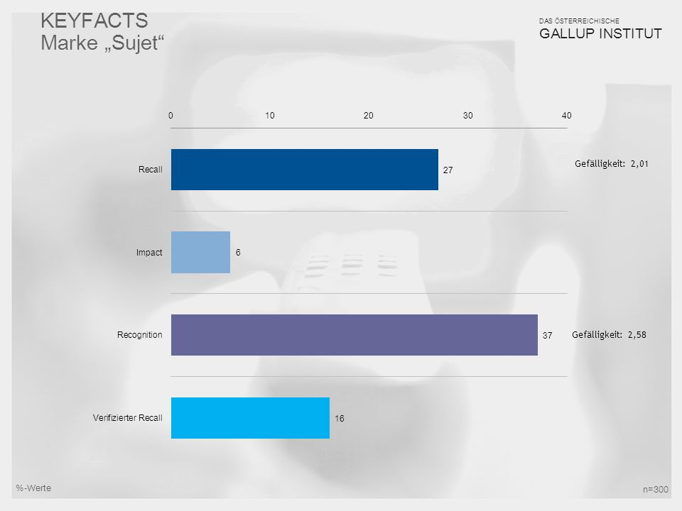 """19 DAS ÖSTERREICHISCHE GALLUP INSTITUT KEYFACTS Marke """"Sujet"""" Gefälligkeit: 2,01 Gefälligkeit: 2,58 %-Werte n=300"""