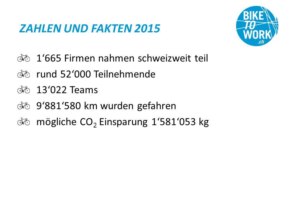 ZAHLEN UND FAKTEN 2015 1'665 Firmen nahmen schweizweit teil rund 52'000 Teilnehmende 13'022 Teams 9'881'580 km wurden gefahren mögliche CO 2 Einsparung 1'581'053 kg
