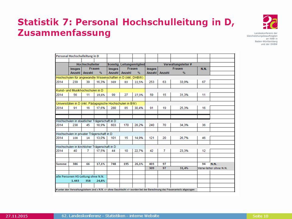 Seite 10 Statistik 7: Personal Hochschulleitung in D, Zusammenfassung 27.11.2015 62. Landeskonferenz – Statistiken – interne Website