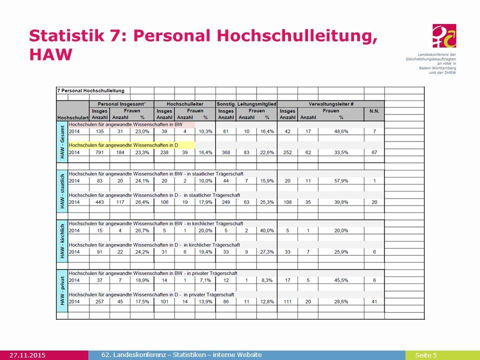 Seite 5 Statistik 7: Personal Hochschulleitung, HAW 27.11.2015 62. Landeskonferenz – Statistiken – interne Website