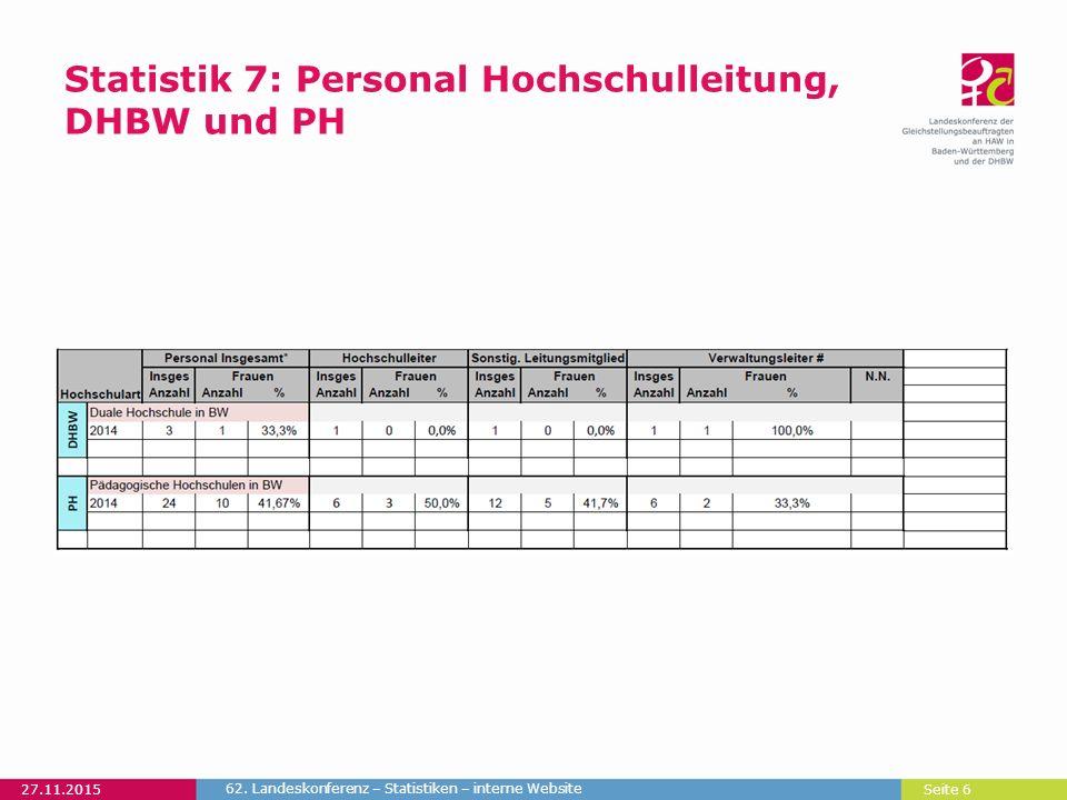 Seite 6 Statistik 7: Personal Hochschulleitung, DHBW und PH 27.11.2015 62. Landeskonferenz – Statistiken – interne Website