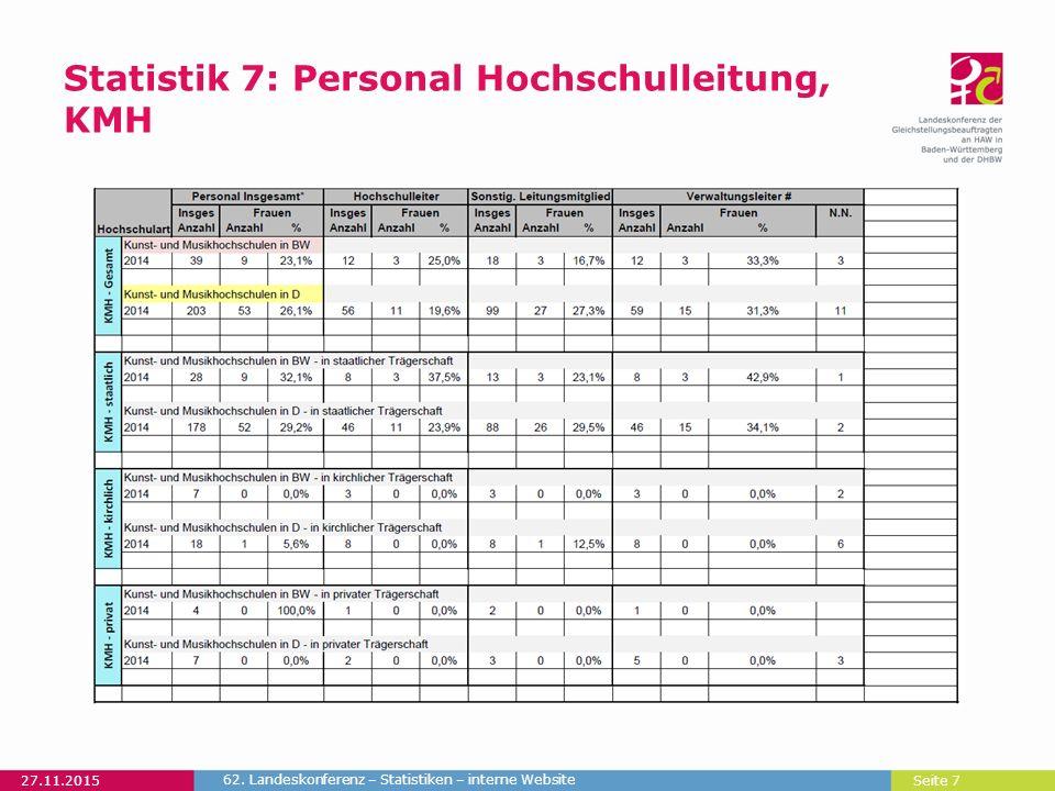 Seite 7 Statistik 7: Personal Hochschulleitung, KMH 27.11.2015 62. Landeskonferenz – Statistiken – interne Website
