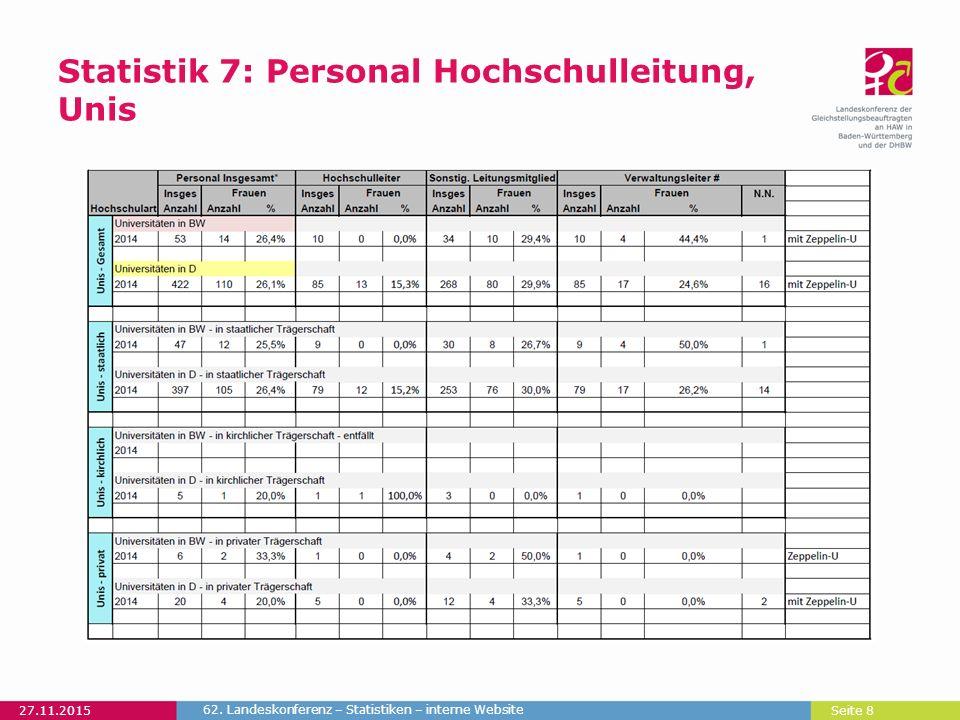 Seite 8 Statistik 7: Personal Hochschulleitung, Unis 27.11.2015 62. Landeskonferenz – Statistiken – interne Website