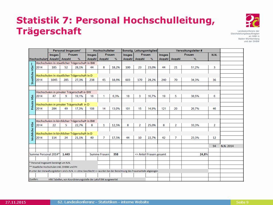 Seite 9 Statistik 7: Personal Hochschulleitung, Trägerschaft 27.11.2015 62. Landeskonferenz – Statistiken – interne Website