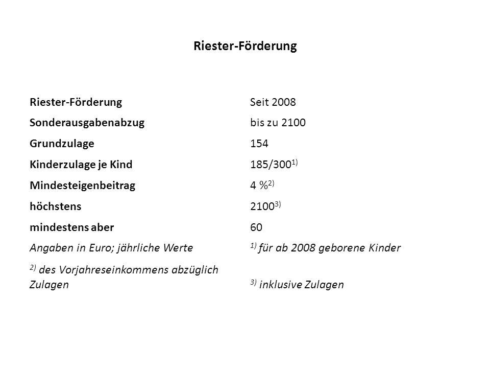 Riester-Förderung Seit 2008 Sonderausgabenabzugbis zu 2100 Grundzulage154 Kinderzulage je Kind185/300 1) Mindesteigenbeitrag4 % 2) höchstens2100 3) mindestens aber60 Angaben in Euro; jährliche Werte 1) für ab 2008 geborene Kinder 2) des Vorjahreseinkommens abzüglich Zulagen 3) inklusive Zulagen