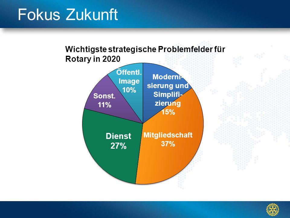 Click to edit Master title styleFokus Zukunft Wichtigste strategische Problemfelder für Rotary in 2020 Öffentl.