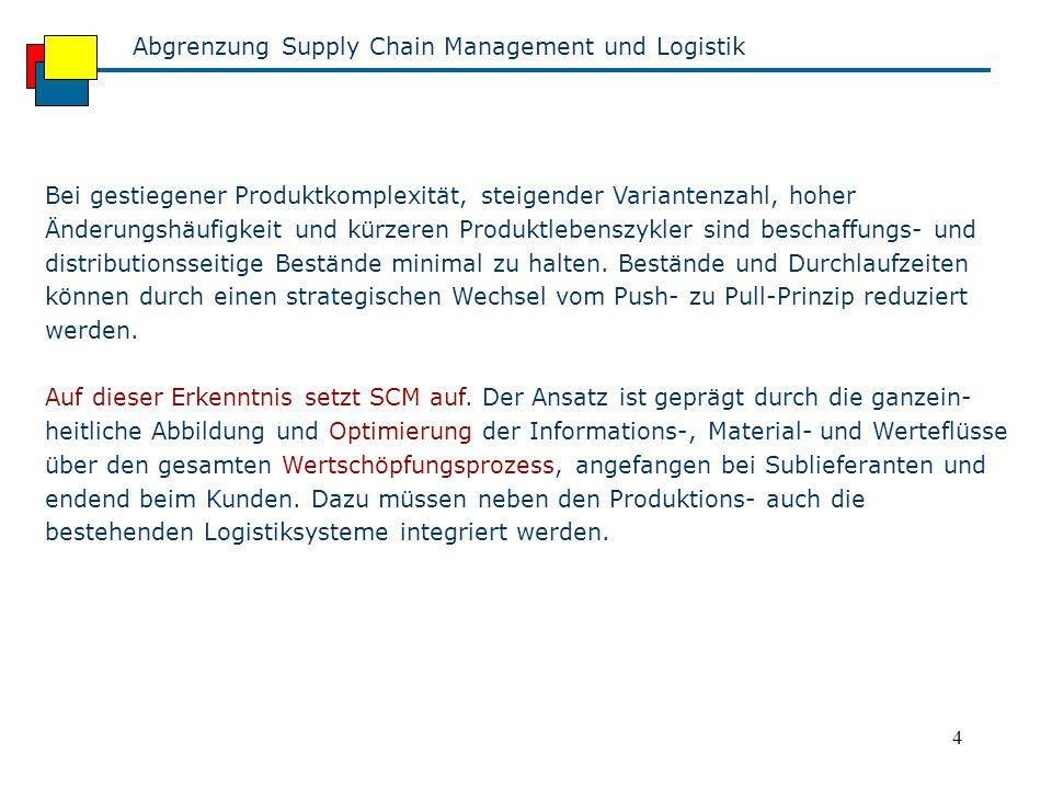4 Abgrenzung Supply Chain Management und Logistik Bei gestiegener Produktkomplexität, steigender Variantenzahl, hoher Änderungshäufigkeit und kürzeren Produktlebenszykler sind beschaffungs- und distributionsseitige Bestände minimal zu halten.