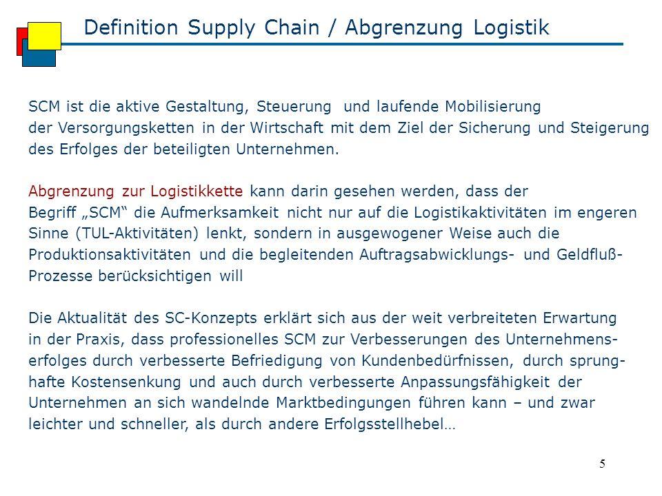 5 Definition Supply Chain / Abgrenzung Logistik SCM ist die aktive Gestaltung, Steuerung und laufende Mobilisierung der Versorgungsketten in der Wirtschaft mit dem Ziel der Sicherung und Steigerung des Erfolges der beteiligten Unternehmen.
