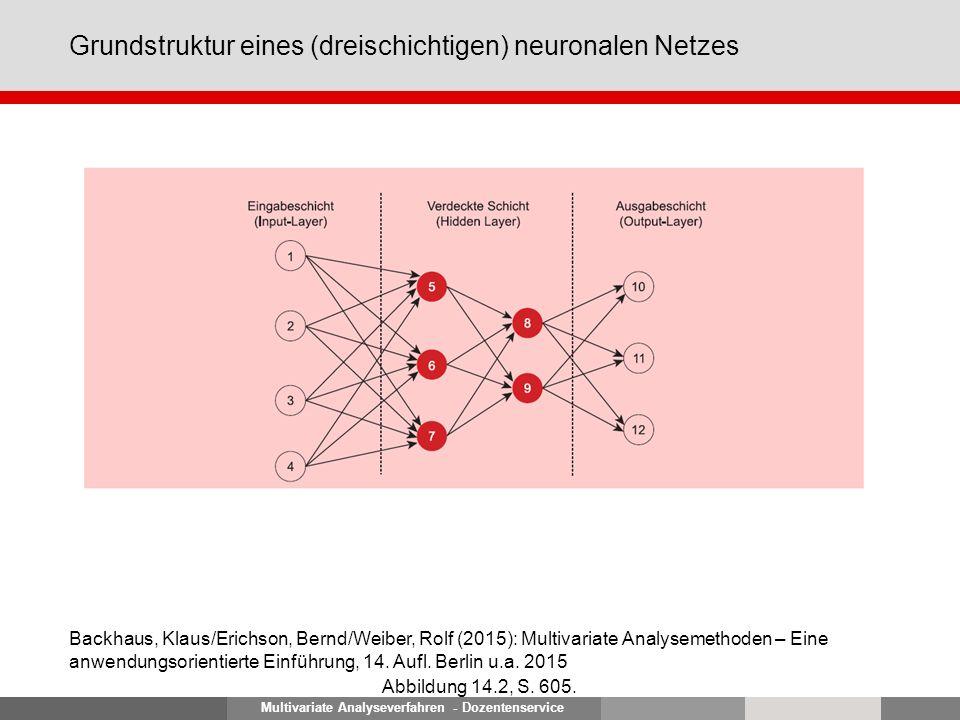 Multivariate Analyseverfahren - Dozentenservice Grundstruktur eines (dreischichtigen) neuronalen Netzes Abbildung 14.2, S. 605. Backhaus, Klaus/Erichs
