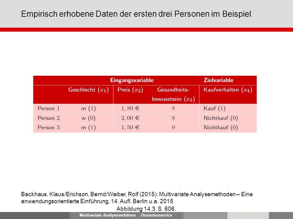 Multivariate Analyseverfahren - Dozentenservice Empirisch erhobene Daten der ersten drei Personen im Beispiel Abbildung 14.3, S. 606. Backhaus, Klaus/