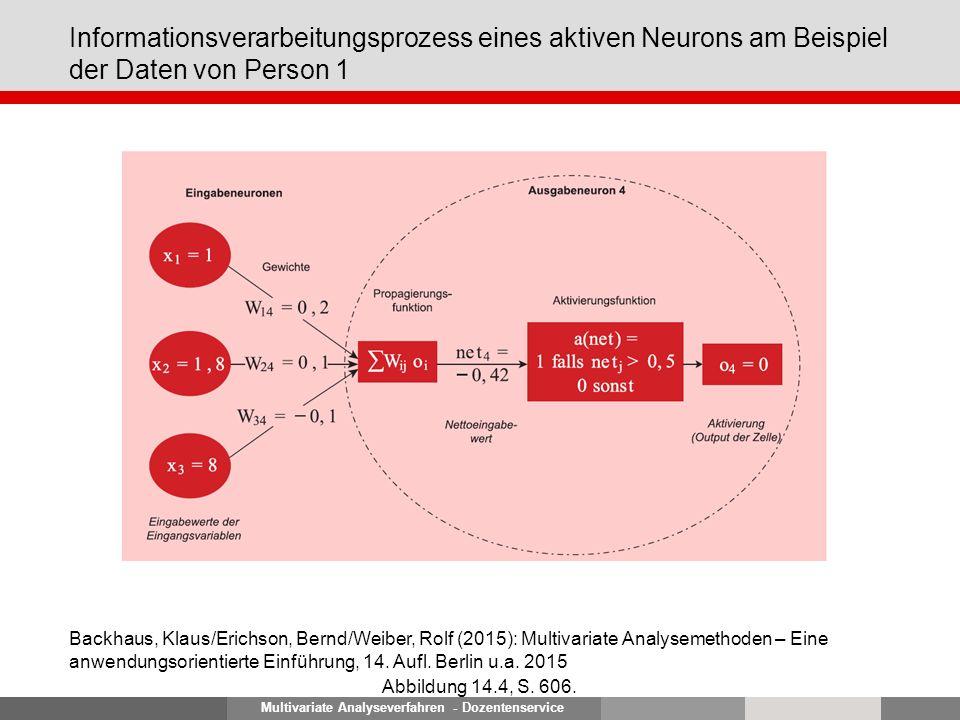 Multivariate Analyseverfahren - Dozentenservice Informationsverarbeitungsprozess eines aktiven Neurons am Beispiel der Daten von Person 1 Abbildung 14