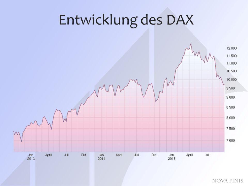 Entwicklung des DAX