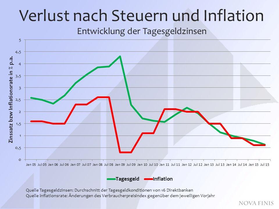 Verlust nach Steuern und Inflation Entwicklung der Tagesgeldzinsen Quelle Tagesgeldzinsen: Durchschnitt der Tagesgeldkonditionen von 16 Direktbanken Quelle Inflationsrate: Änderungen des Verbraucherpreisindex gegenüber dem jeweiligen Vorjahr