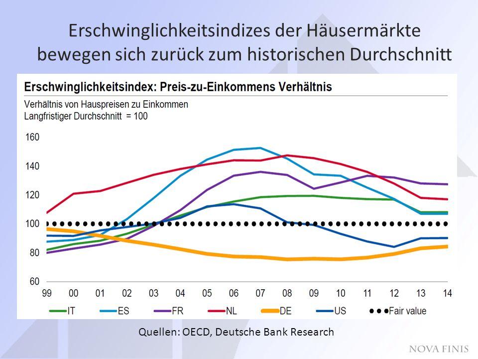 Erschwinglichkeitsindizes der Häusermärkte bewegen sich zurück zum historischen Durchschnitt Quellen: OECD, Deutsche Bank Research