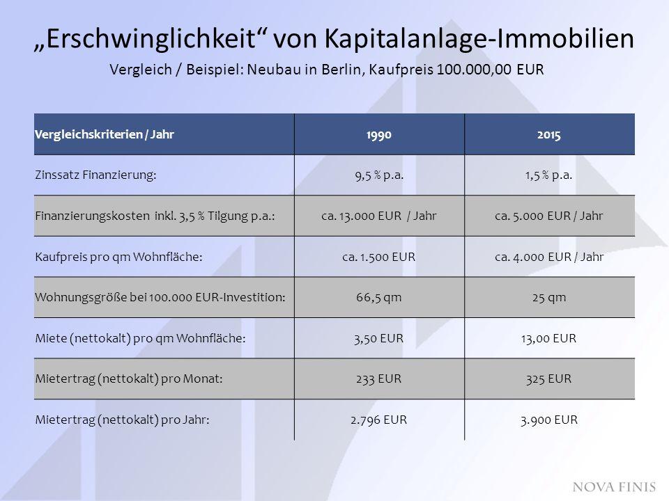 """""""Erschwinglichkeit von Kapitalanlage-Immobilien Vergleich / Beispiel: Neubau in Berlin, Kaufpreis 100.000,00 EUR Vergleichskriterien / Jahr19902015 Zinssatz Finanzierung:9,5 % p.a.1,5 % p.a."""
