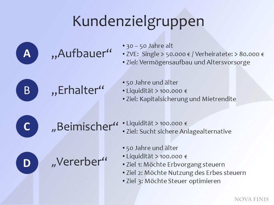 """Kundenzielgruppen A C B """"Aufbauer """"Erhalter """"Beimischer D """"Vererber 30 – 50 Jahre alt ZVE: Single > 50.000 € / Verheiratete: > 80.000 € Ziel: Vermögensaufbau und Altersvorsorge 50 Jahre und älter Liquidität > 100.000 € Ziel: Kapitalsicherung und Mietrendite Liquidität > 100.000 € Ziel: Sucht sichere Anlagealternative 50 Jahre und älter Liquidität > 100.000 € Ziel 1: Möchte Erbvorgang steuern Ziel 2: Möchte Nutzung des Erbes steuern Ziel 3: Möchte Steuer optimieren"""
