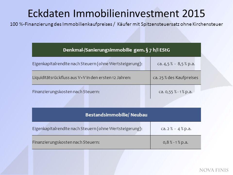 Eckdaten Immobilieninvestment 2015 100 %-Finanzierung des Immobilienkaufpreises / Käufer mit Spitzensteuersatz ohne Kirchensteuer Denkmal-/Sanierungsimmobilie gem.