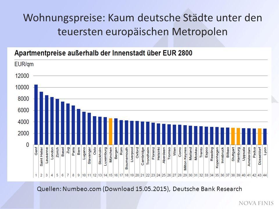 Wohnungspreise: Kaum deutsche Städte unter den teuersten europäischen Metropolen Quellen: Numbeo.com (Download 15.05.2015), Deutsche Bank Research