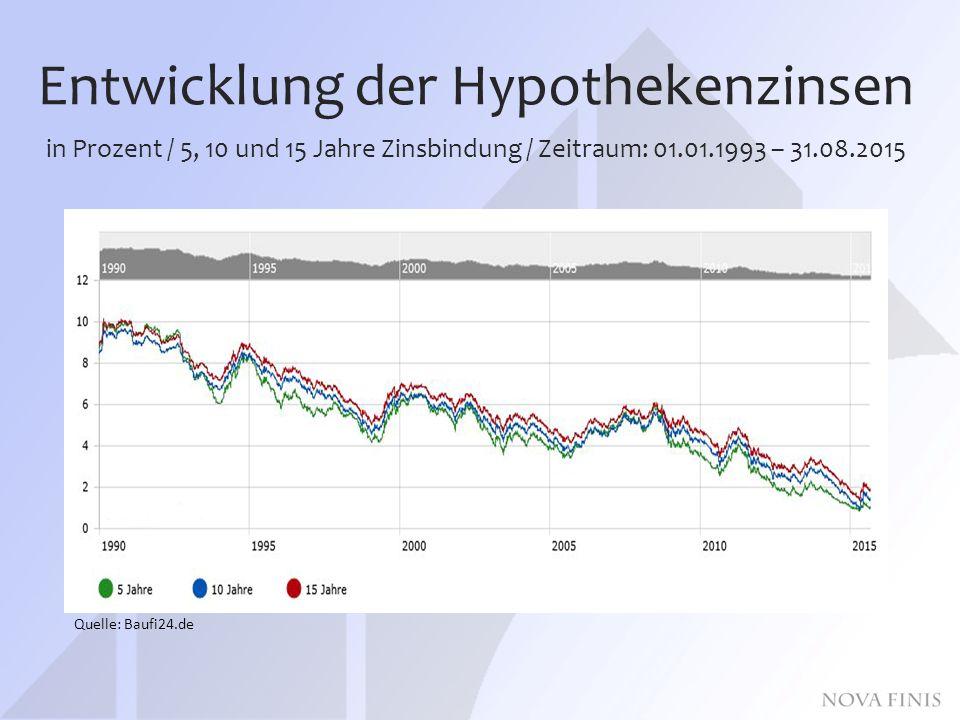 Entwicklung der Hypothekenzinsen in Prozent / 5, 10 und 15 Jahre Zinsbindung / Zeitraum: 01.01.1993 – 31.08.2015 Quelle: Baufi24.de