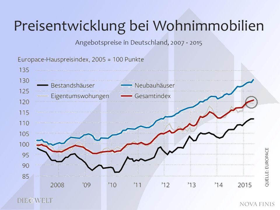 Preisentwicklung bei Wohnimmobilien Angebotspreise in Deutschland, 2007 - 2015