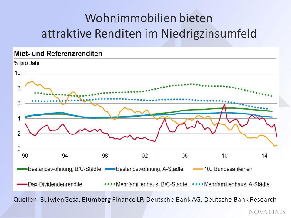 Wohnimmobilien bieten attraktive Renditen im Niedrigzinsumfeld Quellen: BulwienGesa, Blumberg Finance LP, Deutsche Bank AG, Deutsche Bank Research