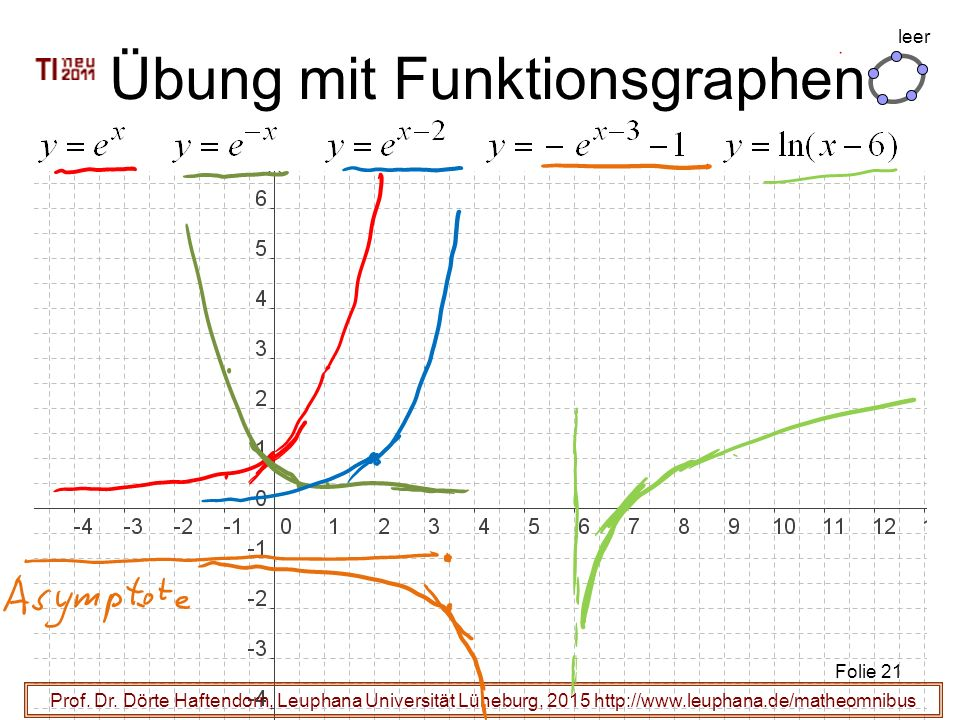 Prof. Dr. Dörte Haftendorn, Leuphana Universität Lüneburg, 2015 http://www.leuphana.de/matheomnibus Übung mit Funktionsgraphen Folie 21 leer