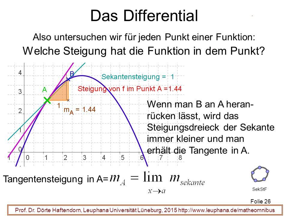 Prof. Dr. Dörte Haftendorn, Leuphana Universität Lüneburg, 2015 http://www.leuphana.de/matheomnibus Wenn man B an A heran- rücken lässt, wird das Stei