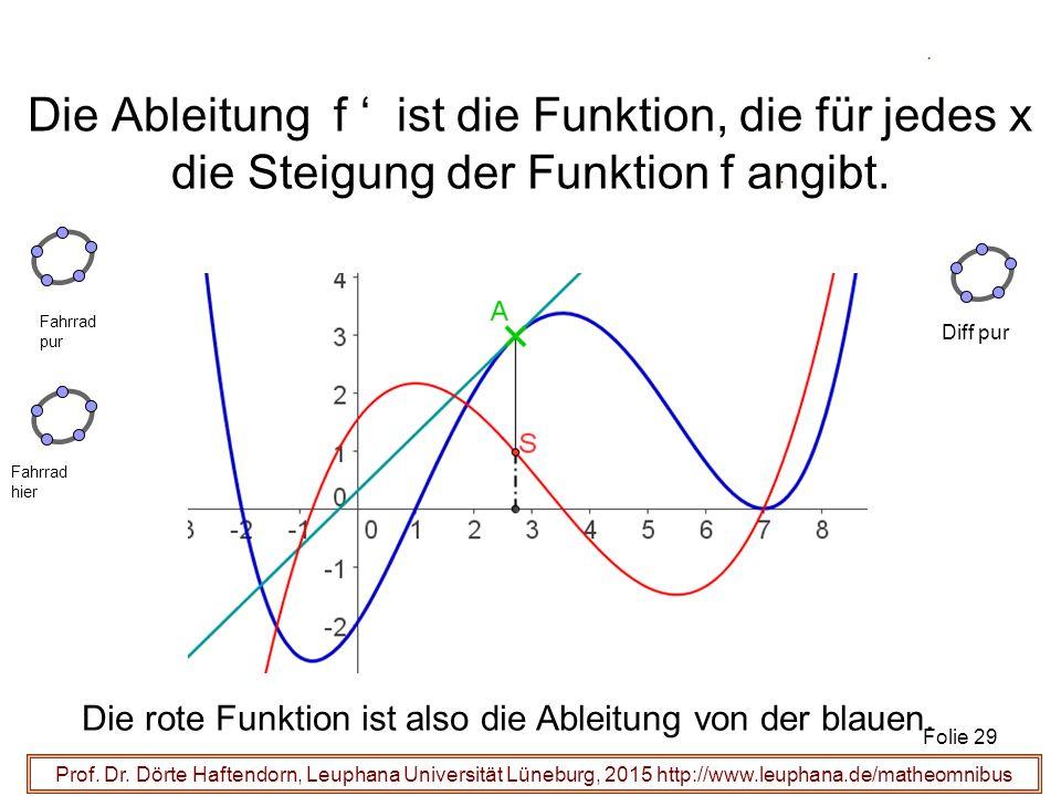 Die Ableitung f ' ist die Funktion, die für jedes x die Steigung der Funktion f angibt.