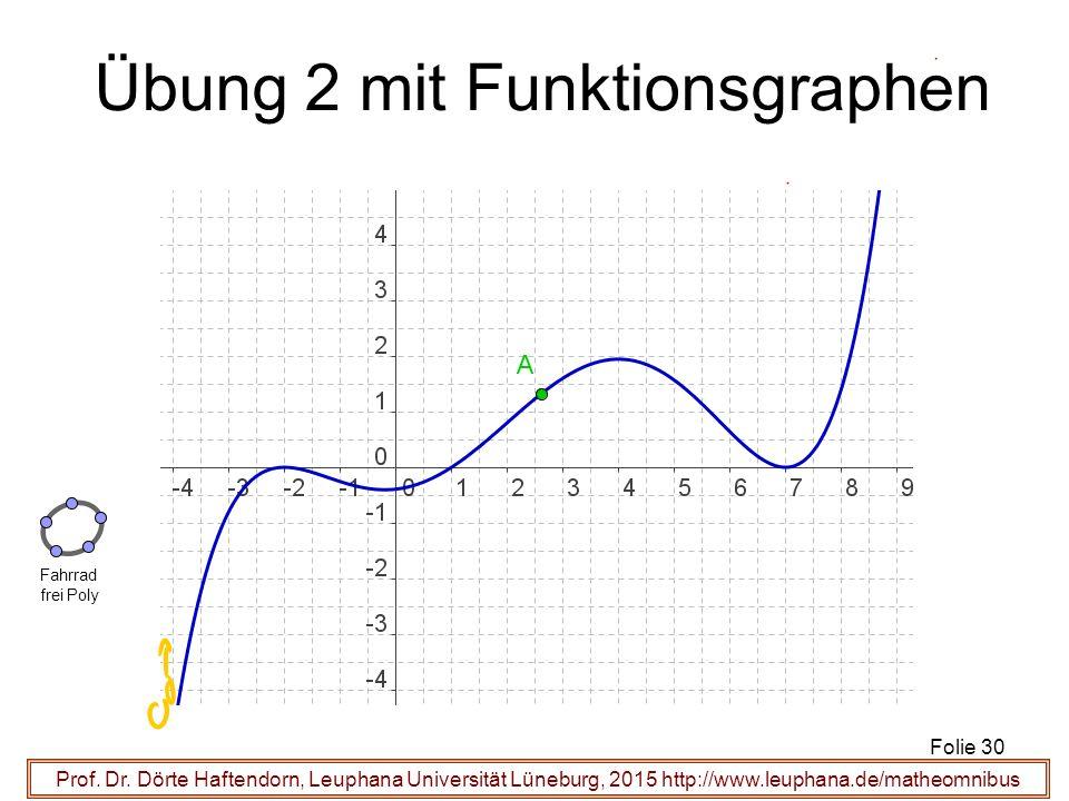 Prof. Dr. Dörte Haftendorn, Leuphana Universität Lüneburg, 2015 http://www.leuphana.de/matheomnibus Übung 2 mit Funktionsgraphen Folie 30 Fahrrad frei