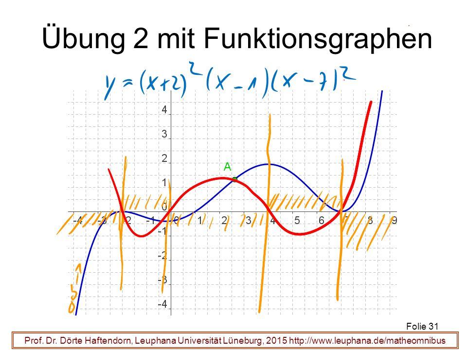 Prof. Dr. Dörte Haftendorn, Leuphana Universität Lüneburg, 2015 http://www.leuphana.de/matheomnibus Übung 2 mit Funktionsgraphen Folie 31