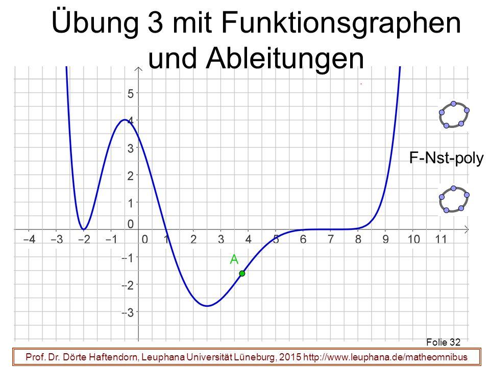 Prof. Dr. Dörte Haftendorn, Leuphana Universität Lüneburg, 2015 http://www.leuphana.de/matheomnibus Übung 3 mit Funktionsgraphen und Ableitungen Folie