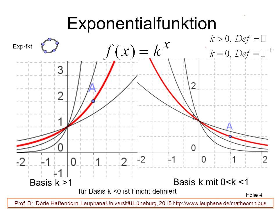 Prof. Dr. Dörte Haftendorn, Leuphana Universität Lüneburg, 2015 http://www.leuphana.de/matheomnibus Exponentialfunktion Basis k >1 Basis k mit 0<k <1