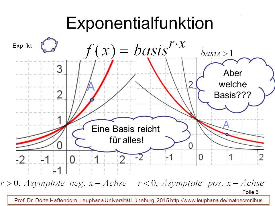 Prof. Dr. Dörte Haftendorn, Leuphana Universität Lüneburg, 2015 http://www.leuphana.de/matheomnibus Exponentialfunktion Folie 5 Exp-fkt Eine Basis rei