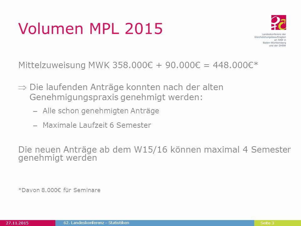 Seite 3 Volumen MPL 2015 Mittelzuweisung MWK 358.000€ + 90.000€ = 448.000€* Die laufenden Anträge konnten nach der alten Genehmigungspraxis genehmigt werden: – Alle schon genehmigten Anträge – Maximale Laufzeit 6 Semester Die neuen Anträge ab dem W15/16 können maximal 4 Semester genehmigt werden *Davon 8.000€ für Seminare 27.11.2015 62.