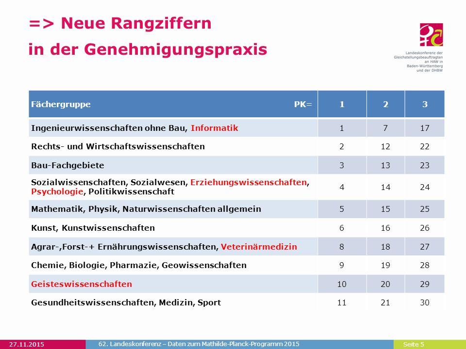 Seite 5 => Neue Rangziffern in der Genehmigungspraxis 27.11.2015 62.
