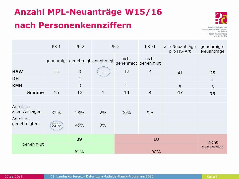 Seite 6 Anzahl MPL-Neuanträge W15/16 nach Personenkennziffern 27.11.2015 62.
