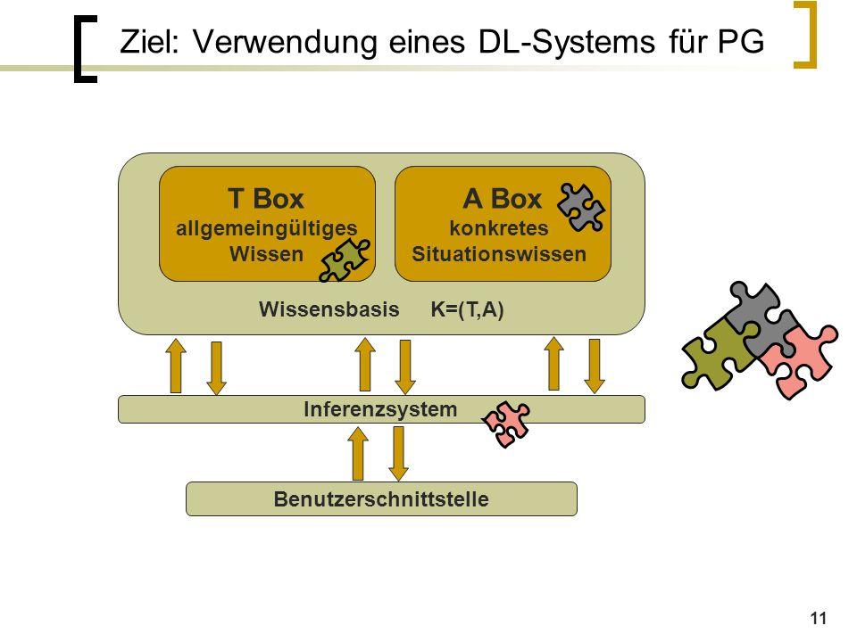 11 Ziel: Verwendung eines DL-Systems für PG WissensbasisK=(T,A) allgemeingültiges Wissen konkretes Situationswissen Inferenzsystem Benutzerschnittstelle T Box allgemeingültiges Wissen A Box konkretes Situationswissen