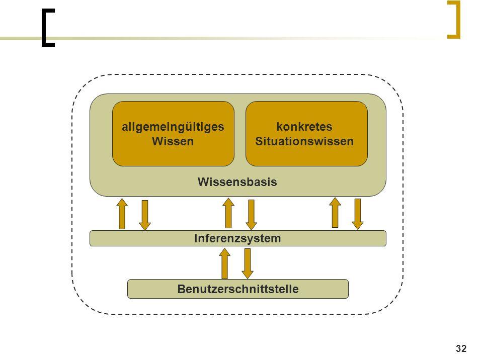 32 Wissensbasis allgemeingültiges Wissen konkretes Situationswissen Inferenzsystem Benutzerschnittstelle