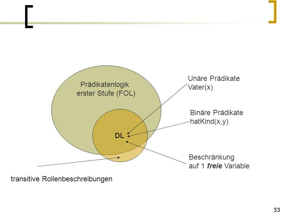 33 Prädikatenlogik erster Stufe (FOL) DL Unäre Prädikate Vater(x) Binäre Prädikate hatKind(x,y) Beschränkung auf 1 freie Variable transitive Rollenbeschreibungen