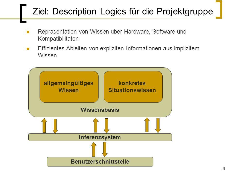 4 Ziel: Description Logics für die Projektgruppe Repräsentation von Wissen über Hardware, Software und Kompatibilitäten Effizientes Ableiten von expliziten Informationen aus implizitem Wissen Wissensbasis allgemeingültiges Wissen konkretes Situationswissen Inferenzsystem Benutzerschnittstelle