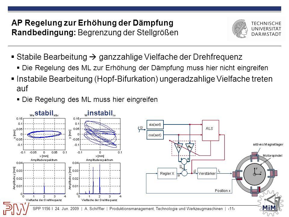 SPP 1156 I 24. Jun. 2009 | A. Schiffler | Produktionsmanagement, Technologie und Werkzeugmaschinen | ‹11› AP Regelung zur Erhöhung der Dämpfung Randbe